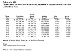 By far, most expenses covered by Wyoming's workers' comp fund goes to medical providers, not injured and sick workers themselves. (Source: Wyoming Department of Audit)