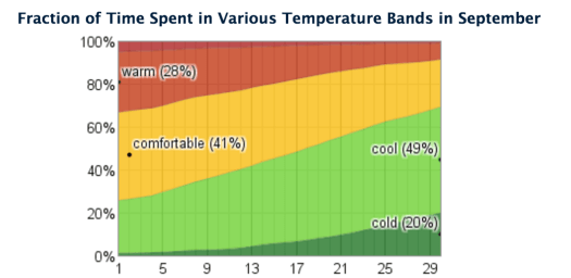 WeatherSpark has several visual graphs for all kinds of historical climate data.