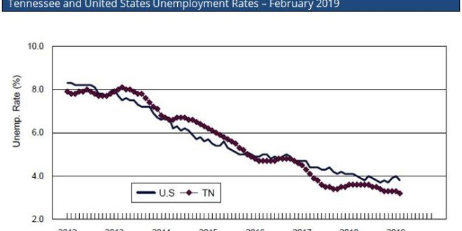 State sets new low unemployment mark