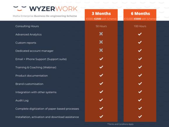 Wyzer Work Malta Enterprise Business Re-Engineering Scheme. Automate your business, 6 months free of Wyzer Work
