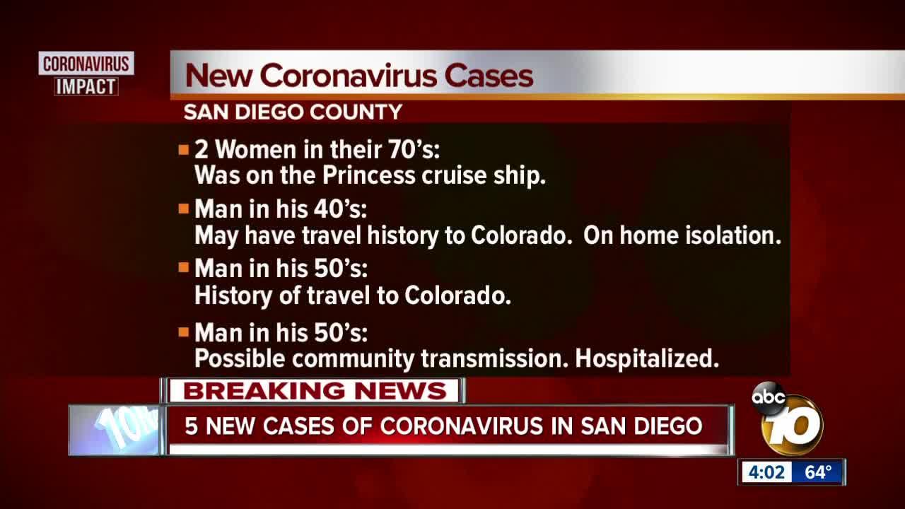 San Diego County reports 8 presumptive positive cases of coronavirus