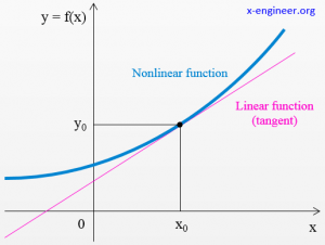 Nonlinear function with tangent line