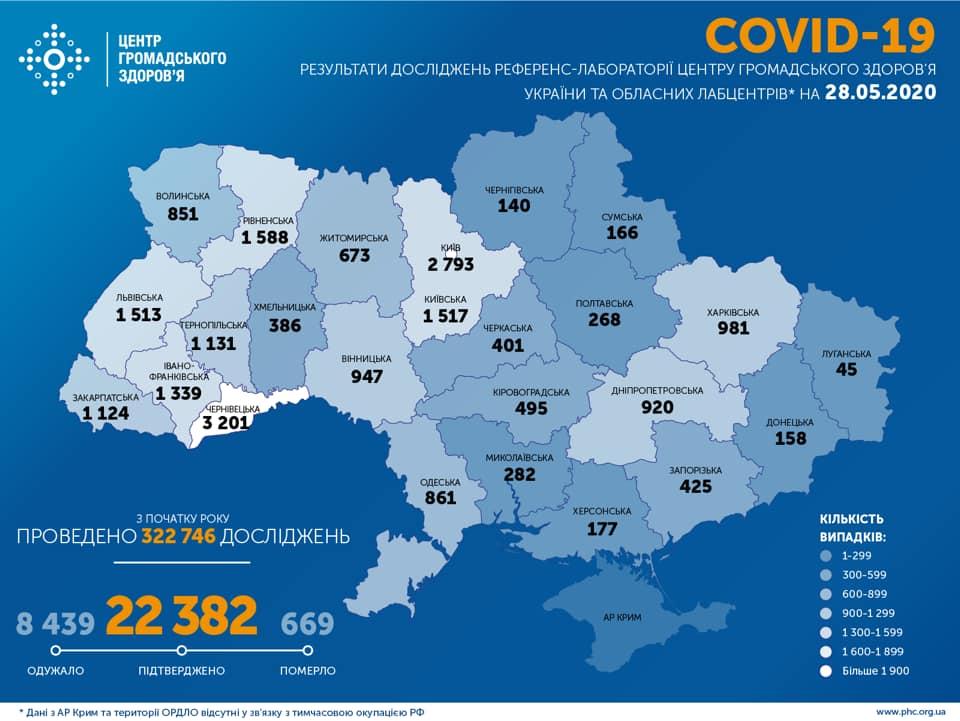 981 випадок COVID-19 зафіксовано на Харківщині
