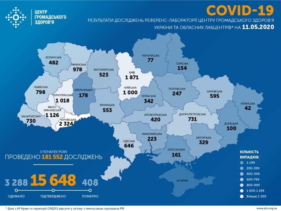 На Харківщині зафіксовано 595 випадків COVID-19