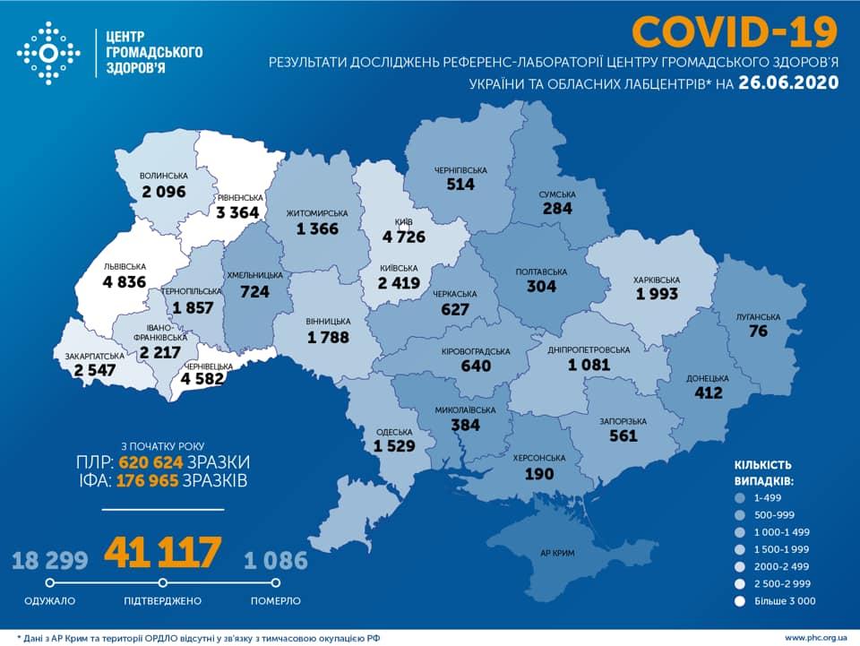 На Харківщині зафіксовано 1993 випадки COVID-19