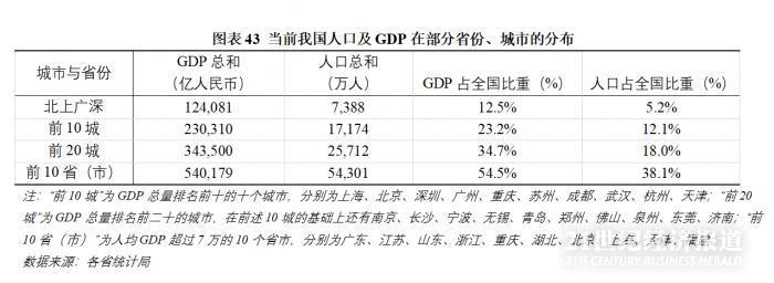 報告:中國經濟人口南移持續1500年 北上廣深GDP占12.5%人口占5.2%_鳳凰網