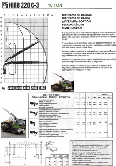 Lorry crane load chart ton also kim soon lee logistics  pte ltd products  services rh streetdirectory