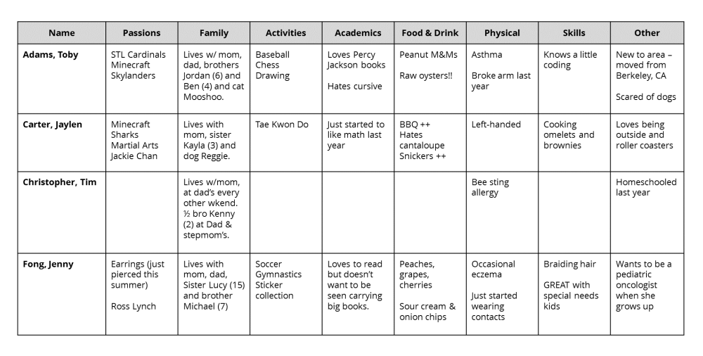 medium resolution of A 4-Part System for Getting to Know Your Students   Cult of Pedagogy