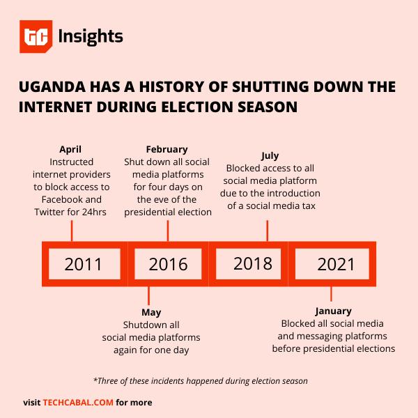 uganda_social_media_shutdowns