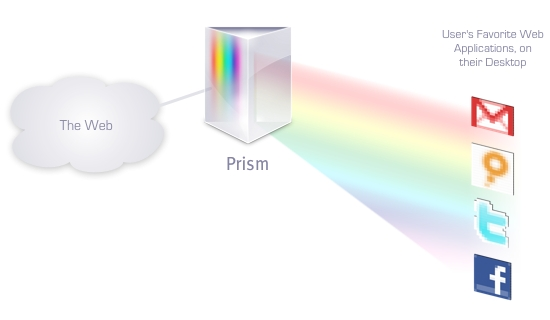 A look into Prism