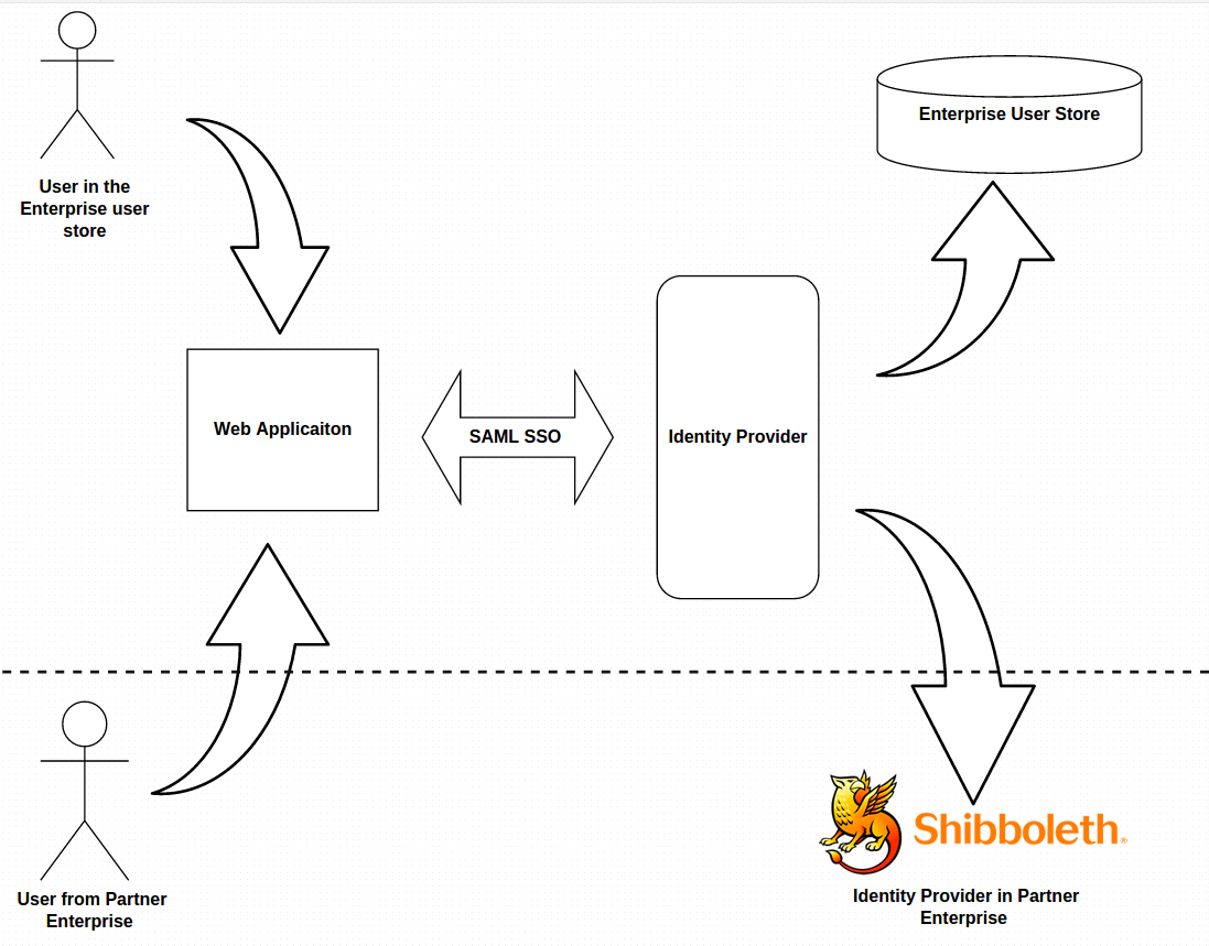 Federated Authentication] : Integrating Shibboleth with WSO2