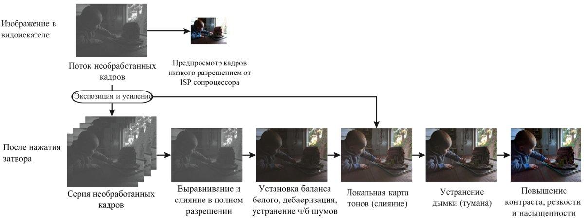 Illustration du travail de l'algorithme de convoyeur HDR du rapport du développeur
