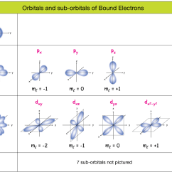 What Is The Orbital Diagram 2003 Nissan Xterra Audio Wiring Electrons