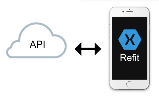 Consuming a RESTful Web Service in Xamarin Forms using Refit (Part 1