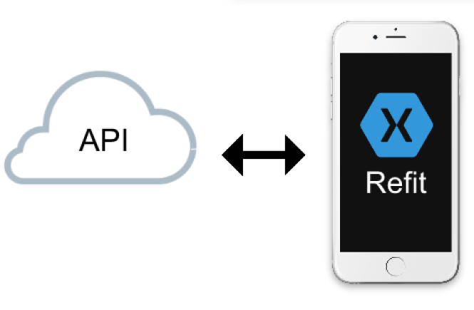 Consuming a RESTful Web Service in Xamarin Forms using Refit (Part 3