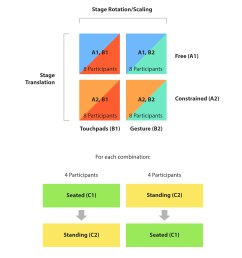 design of user study for summative evaluation [ 2480 x 2540 Pixel ]