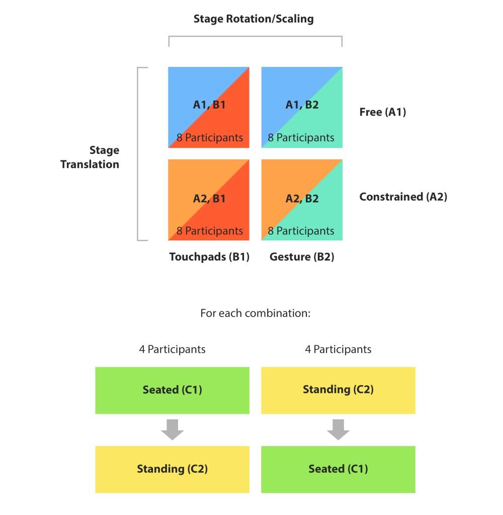 medium resolution of design of user study for summative evaluation