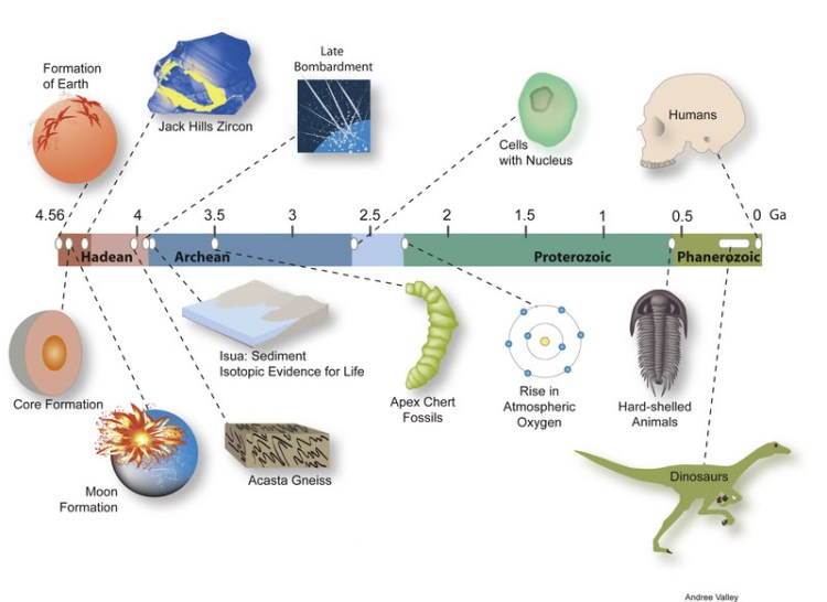 A timeline shows the geological context of Jack Hills zircons, ancient minerals that formed when the Earth was less than 500 million years old. Chemical analysis of these tiny crystals by University of Wisconsin-Madison geologists Takayuki Ushikubo and John Valley suggests that rocky continents and liquid water existed on Earth at least 4.3 billion years ago.  Evidence of heavy weathering by a harsh climate may help explain why no rock samples older than 4 billion years have ever been found. Used and distributed with permission by: UW-Madison University Communications  608/262-0067 Photo by:  courtesy Andree Valley Date:  unkonwn     File#:   file provided 06/08