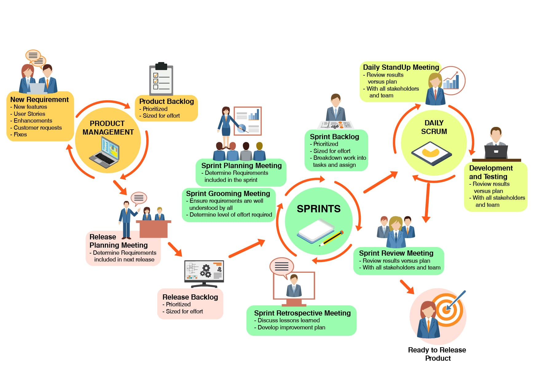 software testing life cycle diagram honeywell rth9580wf wiring agile test automation where in the lifecycle