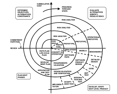 Spiral Model in Software Development Life Cycle (SDLC