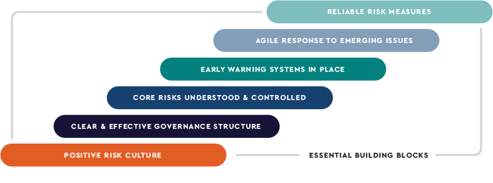 Risk Management Solution methodology