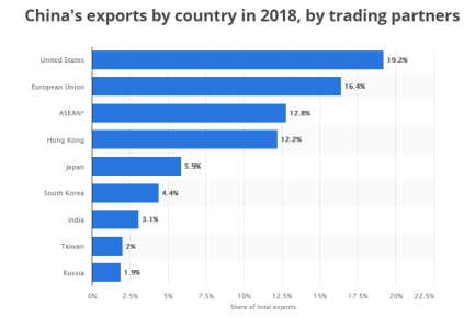 CHINA's EXPORTS BY COUNTRY