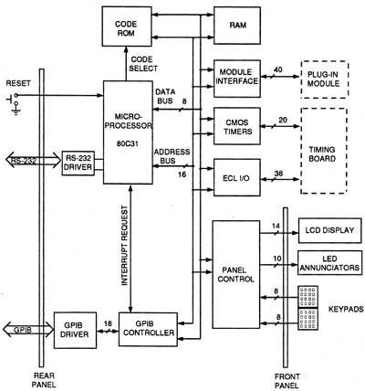 Index of /~kurt/manuals/manuals/Other/6040 Pulse Generator