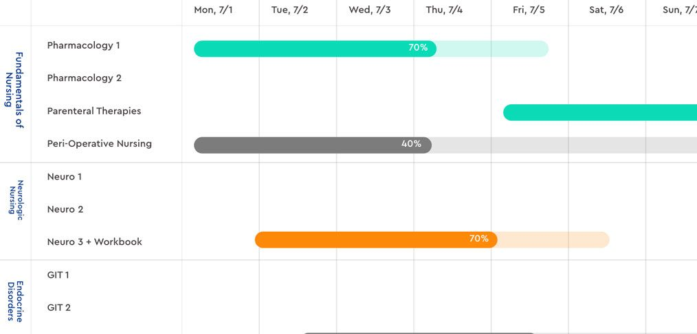 Gantt Chart Template for XD
