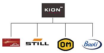 Xe nâng Baoli thuộc tập đoàn Kion