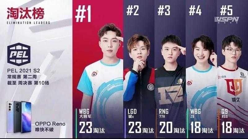 Top 5 Kill Leaders Of PEL 2021 Week 2