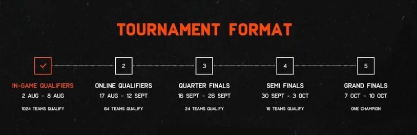 BGMI India Series 2021 Tournament Roadmap