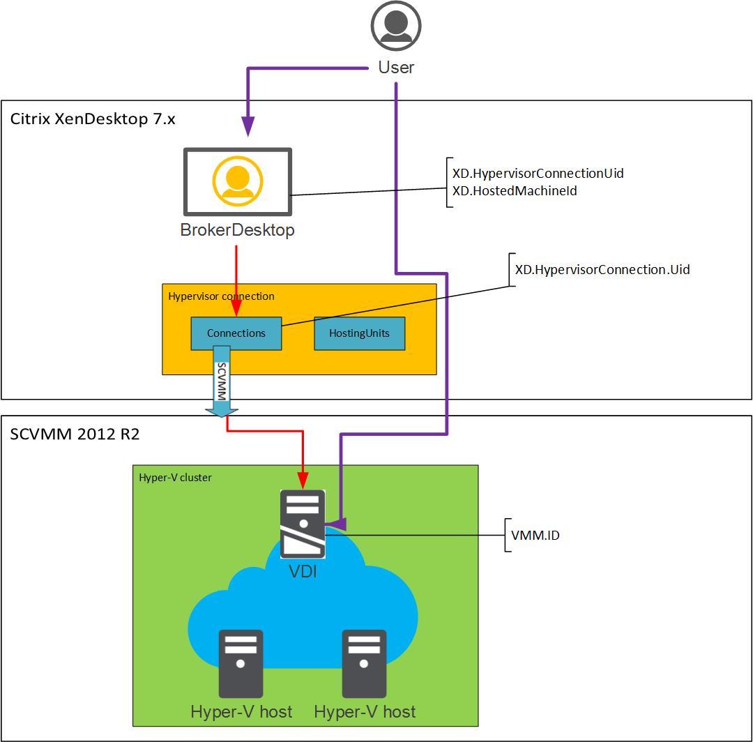 diagram of hypervisor 1995 ford explorer ignition wiring xendesktop 7 x desktop integration with vmm virtual