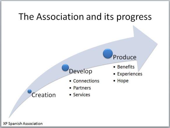 La asociación Xeroderma Pigmentosum y su progreso