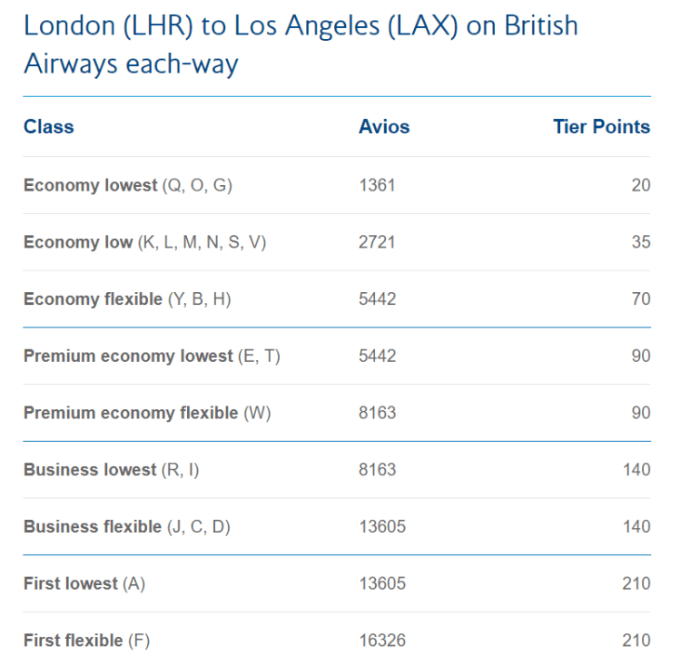 BA tier points LAX example