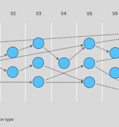 figure 1 a bayes network describing causal correlations between root causes and failures  [ 1250 x 650 Pixel ]