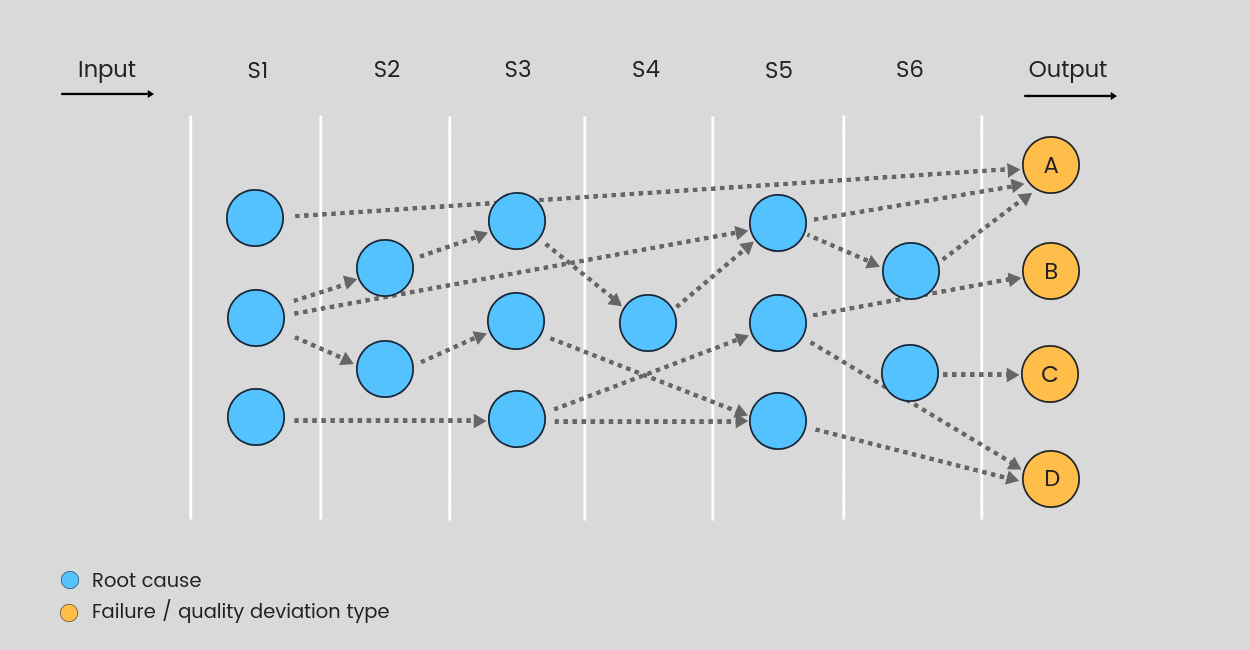 hight resolution of figure 1 a bayes network describing causal correlations between root causes and failures