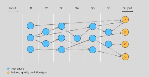 small resolution of figure 1 a bayes network describing causal correlations between root causes and failures