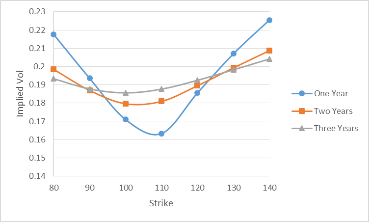 Stochastic models for option pricing