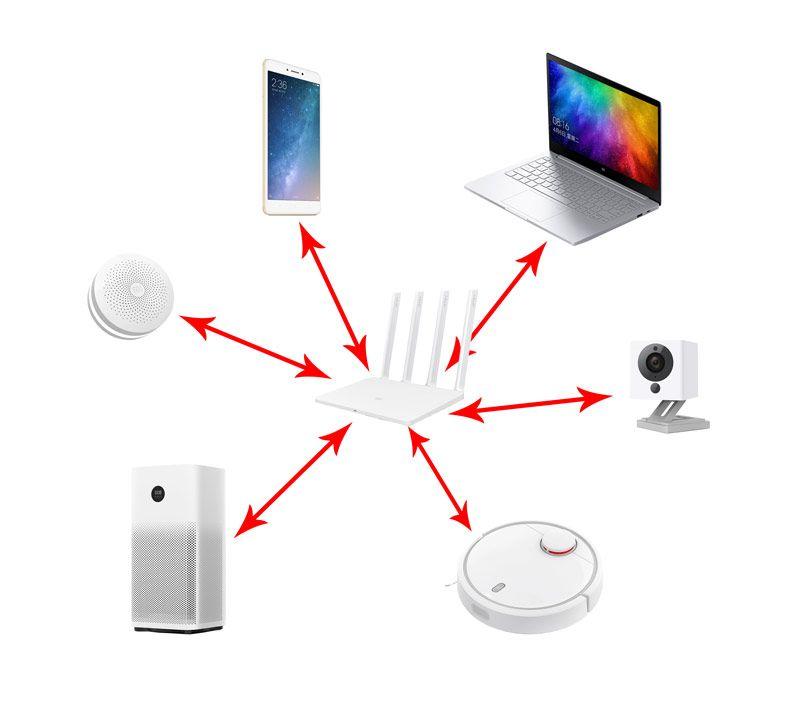 Схема подключения Wi-Fi с устройствами Xiaomi
