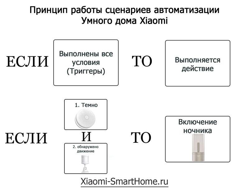 Настройка сценариев умного дома