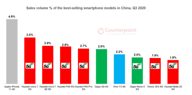 smartphone shipment in China in Q3