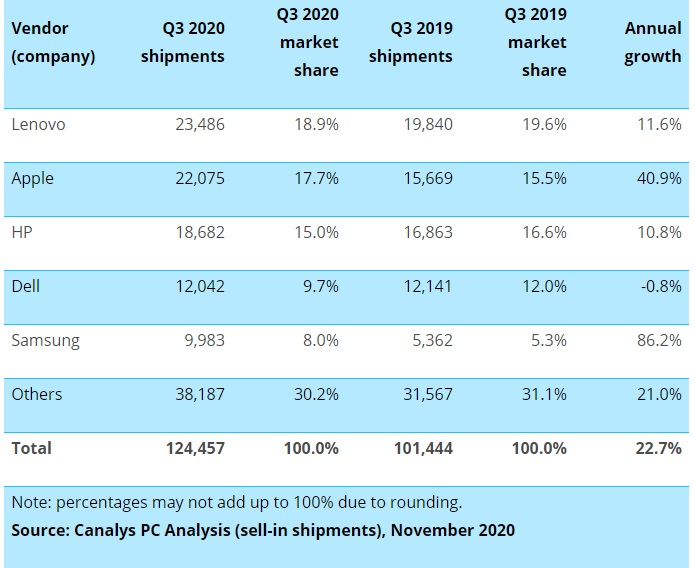 PC and tablet market shipments