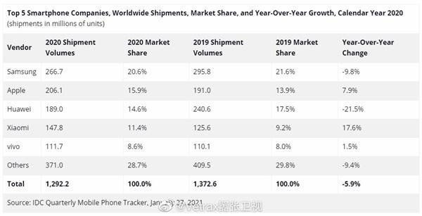 IDC global smartphone market Q4 2020