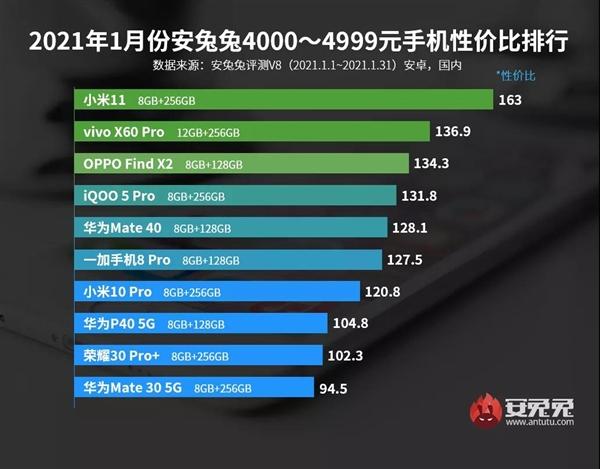 AnTuTu price-performance list