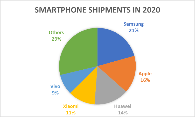 smartphone shipments in 2020