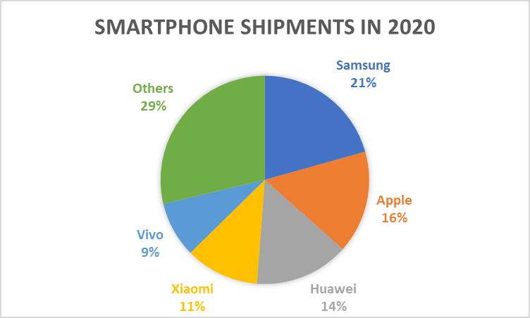 smartphone shipments in 2020