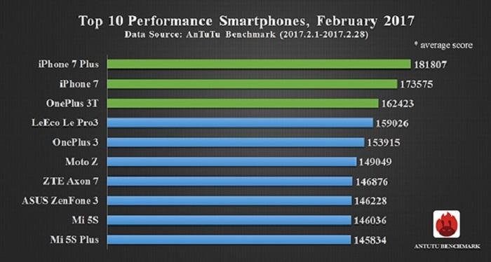 smartphones-mas-potentes-2017