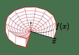 Volymberäkning medelst metoden cylindriska skal