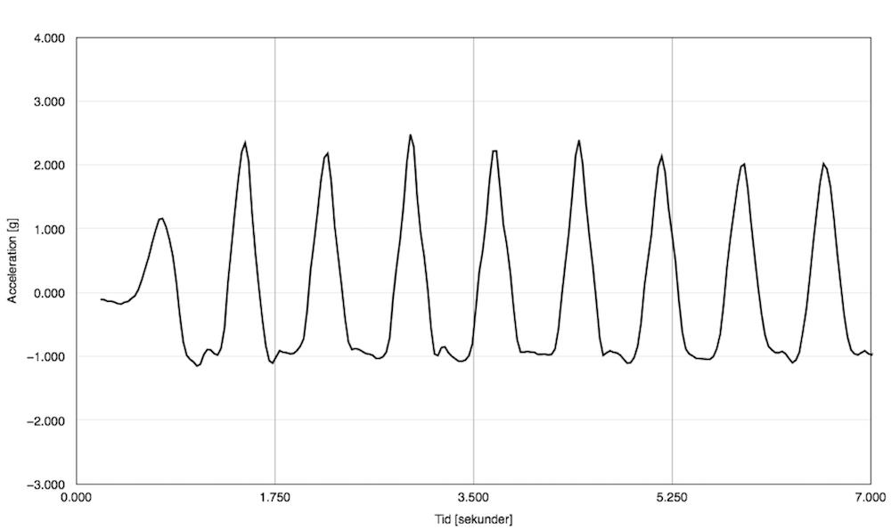 Accelerationsmätning - Hopp på studsmatta