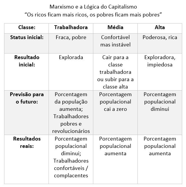 previsoes_falhadas_marxismo